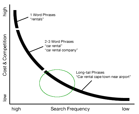 Long-tail keywords vs head terms