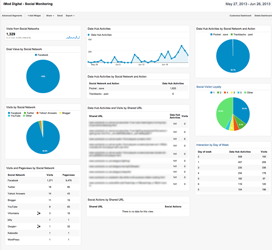 iMod Digital - Social Monitoring - Google Analytics