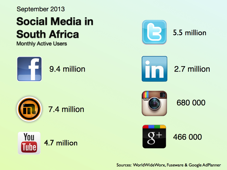 Online Digital Marketing Courses In South Africa