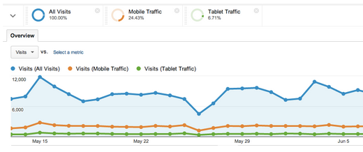 Google Analytics Unified Segment