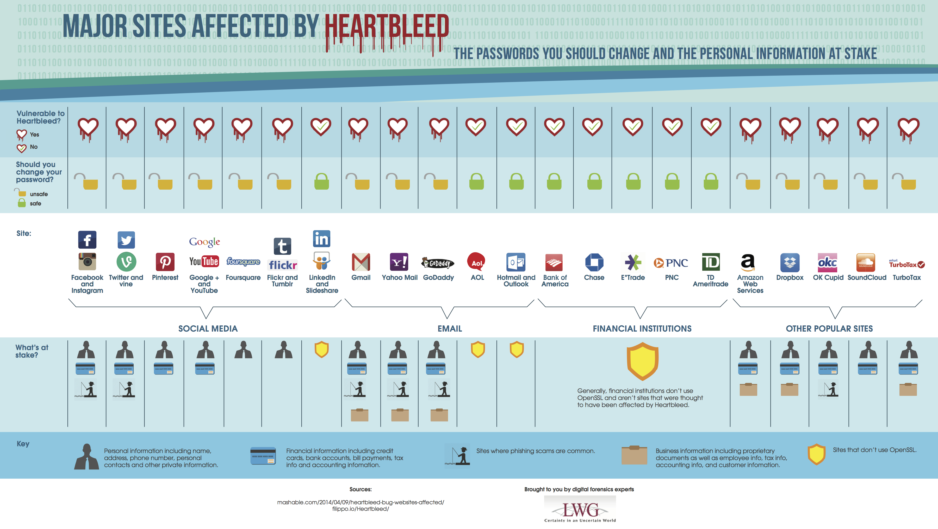 heartbleed-services-affected