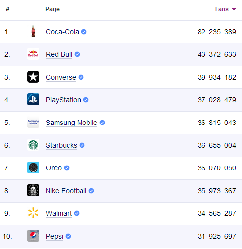 top10-fb-brands