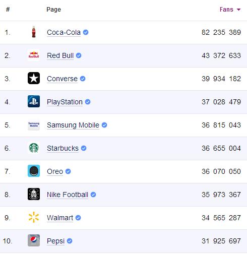top10-fb-brands