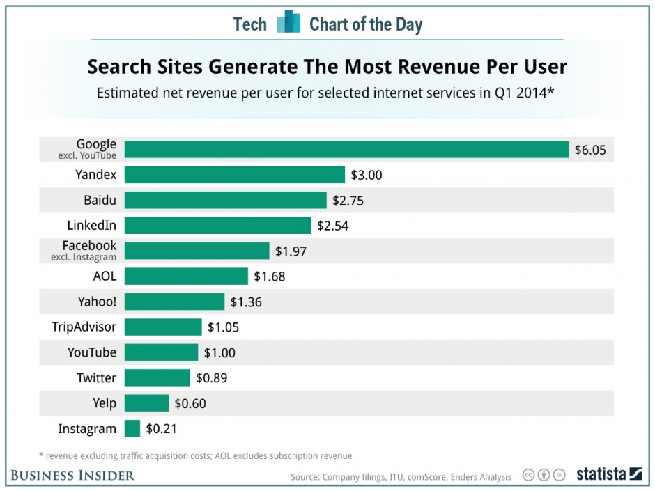 revenue-per-user-search-engines