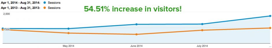Overall Visitor Comparison