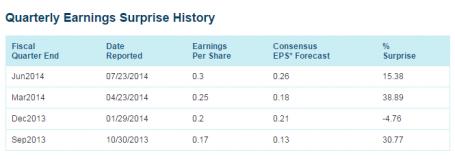 FB Quarterly earnings history