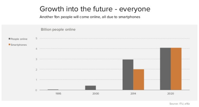 Mobile Growth 2020