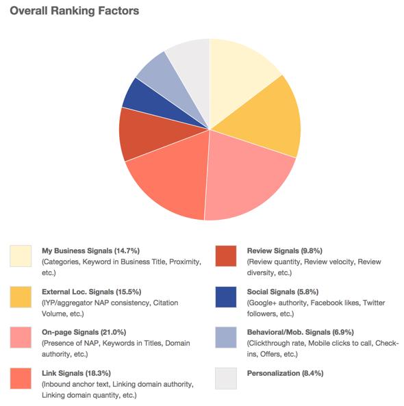 2014 Local Search Ranking Factors