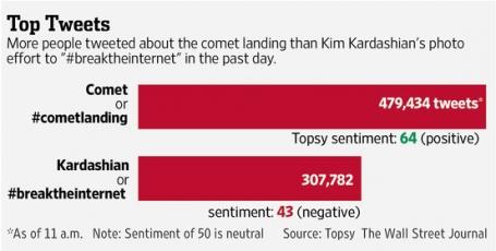 comet landing vs Kim K