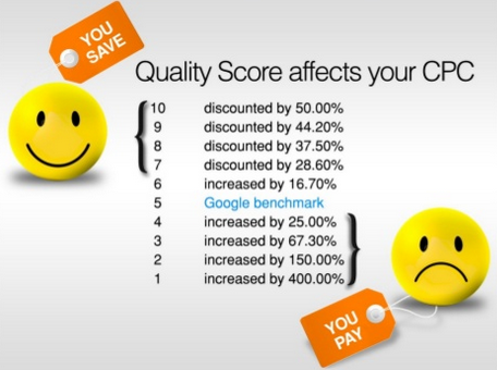 AdWords Quality Score Costs