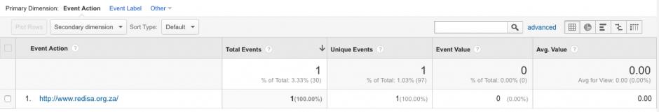 Google Analytics Event Actions