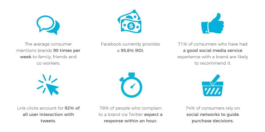 social media marketing fees