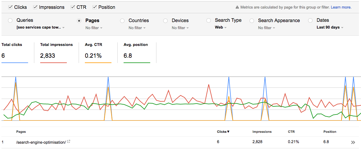 Search Console Page Keyword Rank