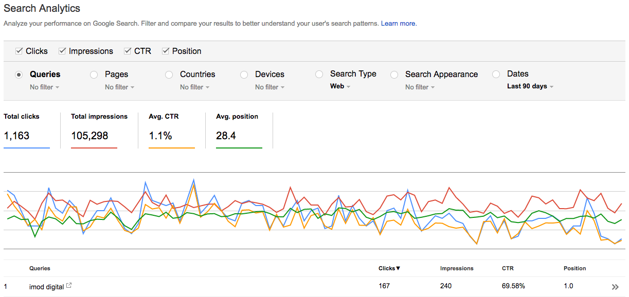 Search Console Search Analytics Configured